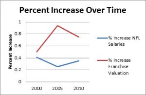 Percent Increase