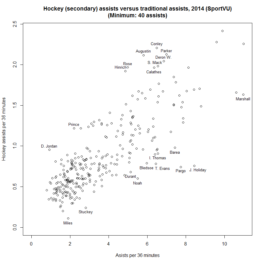 secondary assists 2014