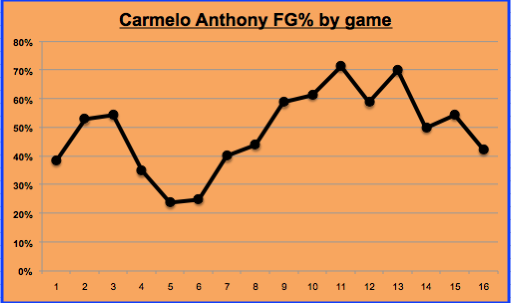 Melo started the season shooting poorly but has gathered a rhythm as of late.