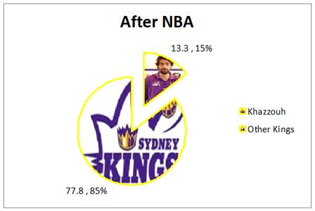 Khazzouh_After_NBA