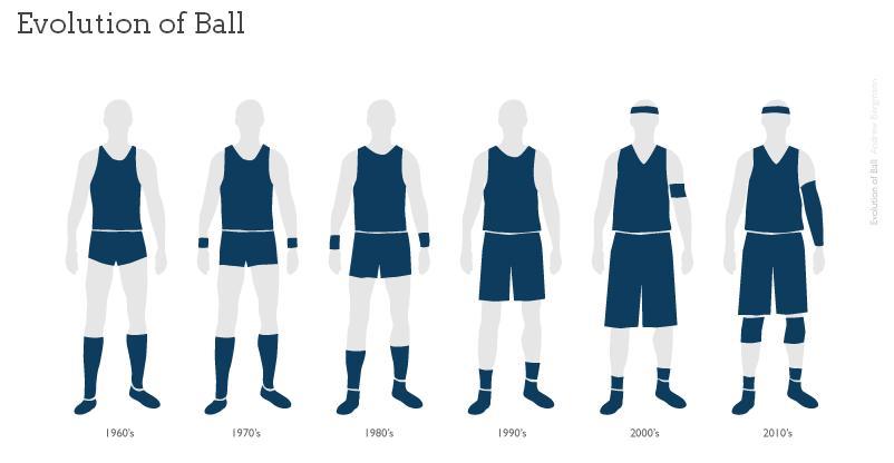 Evolution of basketball uniforms