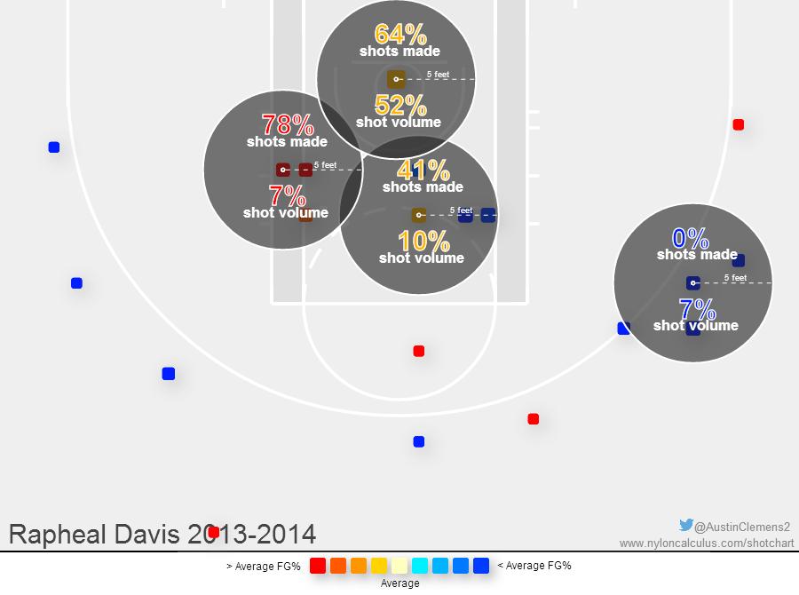 Rapheal Davis 13-14 shot chart