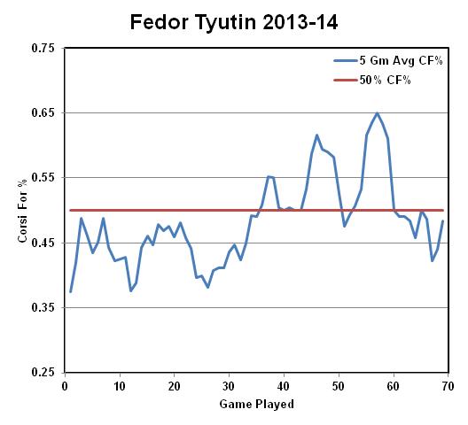 Tyutin Fig 1