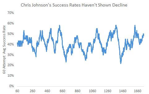 Johnsons Success Rate