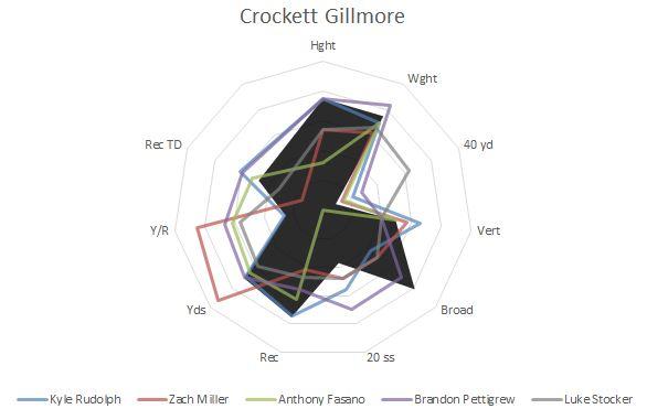 Crockett Gillmore