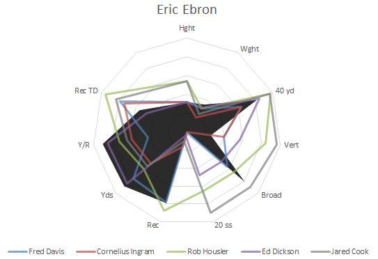 Eric Ebron