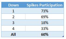 Spikes participation