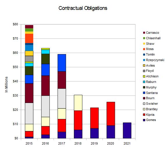 2015-2021 Indians Salaries