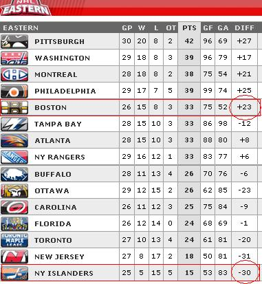 Boston Bruins NY Islanders standings
