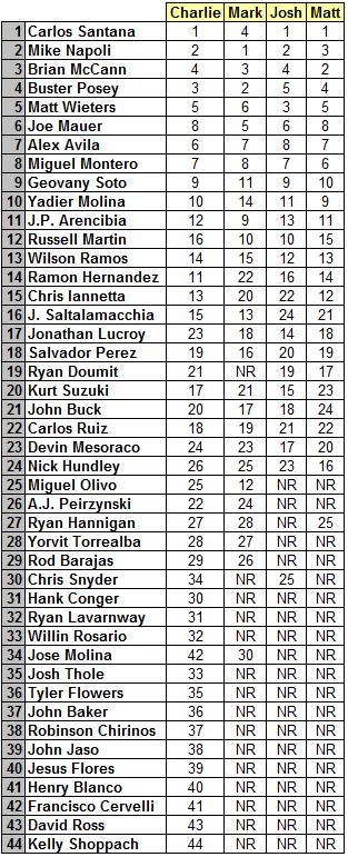FB365_2012_Catcher_Rankings