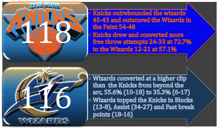 Knicks_beat_Wiazards