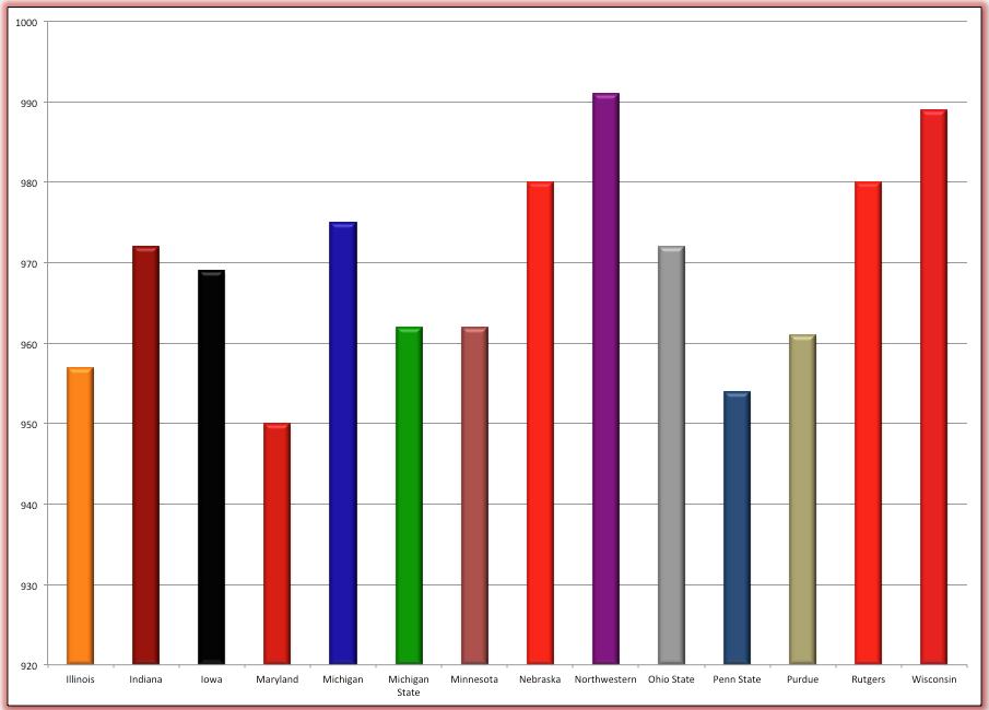 2012-2013 Big Ten Football APR Scores. Source: NCAA