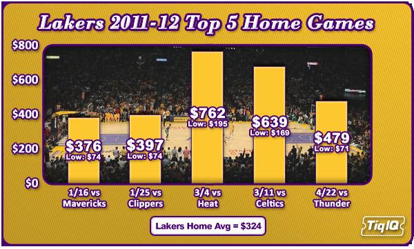 LakersTop5Games