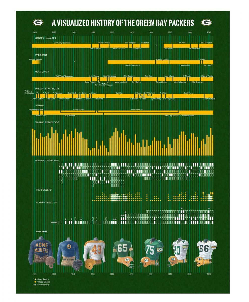 Packers visual history infograph