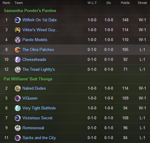 PJD fantasy league standings week 1