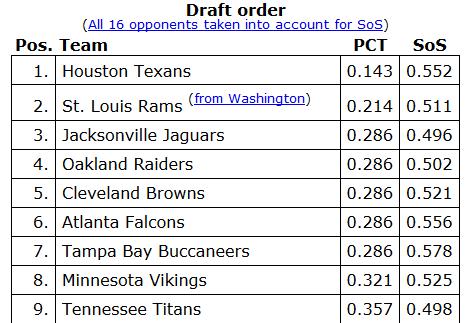 2014 nfl draft rankings