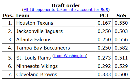 Vikings draft order