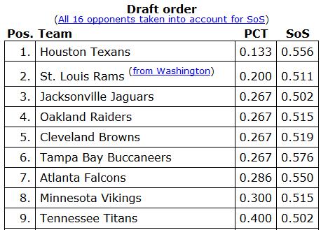 wk15 NFL draft rankings