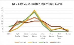 nfc e bell curve
