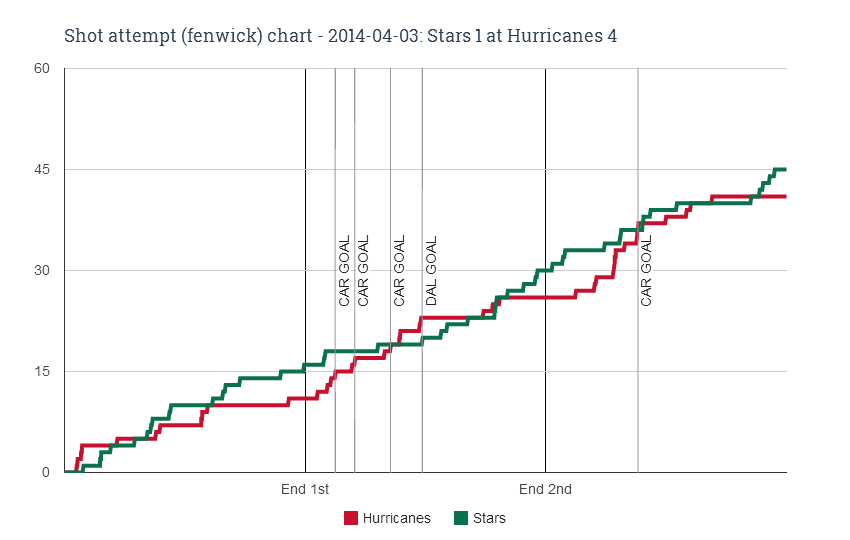 Fenwick chart for 2014-04-03 Stars 1 at Hurricanes 4