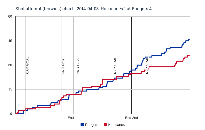 Fenwick chart for 2014-04-08 Hurricanes 1 at Rangers 4