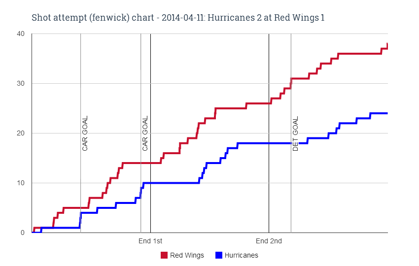 Fenwick chart for 2014-04-11 Hurricanes 2 at Red Wings 1