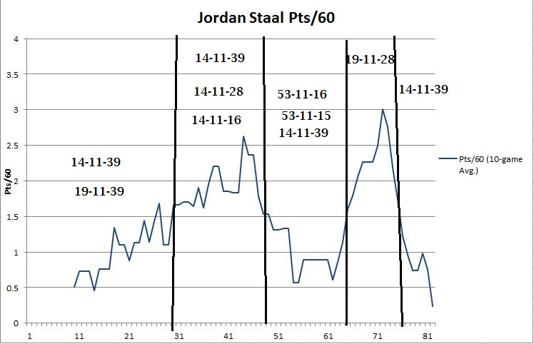 jstaal points
