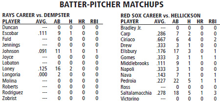 Tampa Bay Rays @ Boston Red Sox batter/pitcher matchups