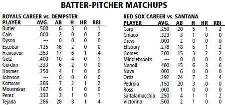 Kansas City Royals @ Boston Red Sox batter/pitcher matchups
