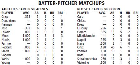 Oakland Athletics @ Boston Red Sox batter/pitcher matchups