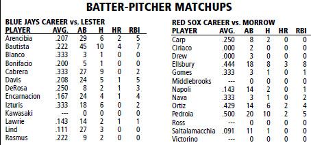 Boston Red Sox @ Toronto Blue Jays batter/pitcher matchups