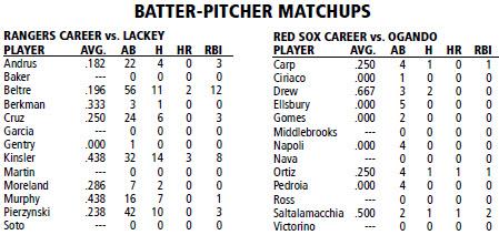 Boston Red Sox @ Texas Rangers batter/pitcher matchups