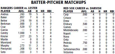 Minnesota Twins @ Boston Red Sox batter/pitcher matchups
