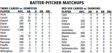 Boston Red Sox @ Minnesota Twins batter/pitcher matchups