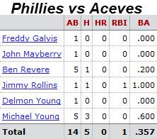 Philadelphia Phillies @ Boston Red Sox batter/pitcher matchups