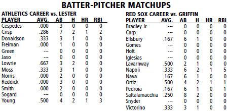 Boston Red Sox vs Oakland Athletics batter/pitcher matchups