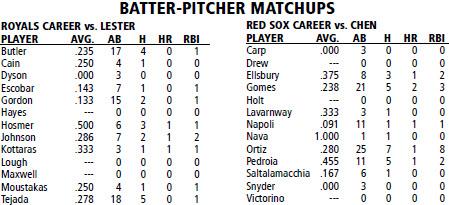 Boston Red Sox @ Kansas City Royals batter/pitcher matchups