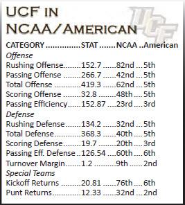 UCF NCAA/American Stats