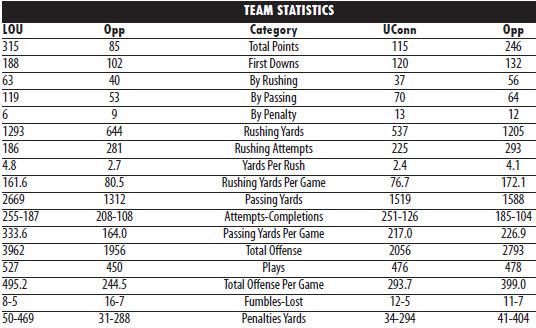 Louisville-UConn stat matchups