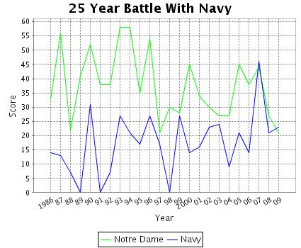 navy score line graph