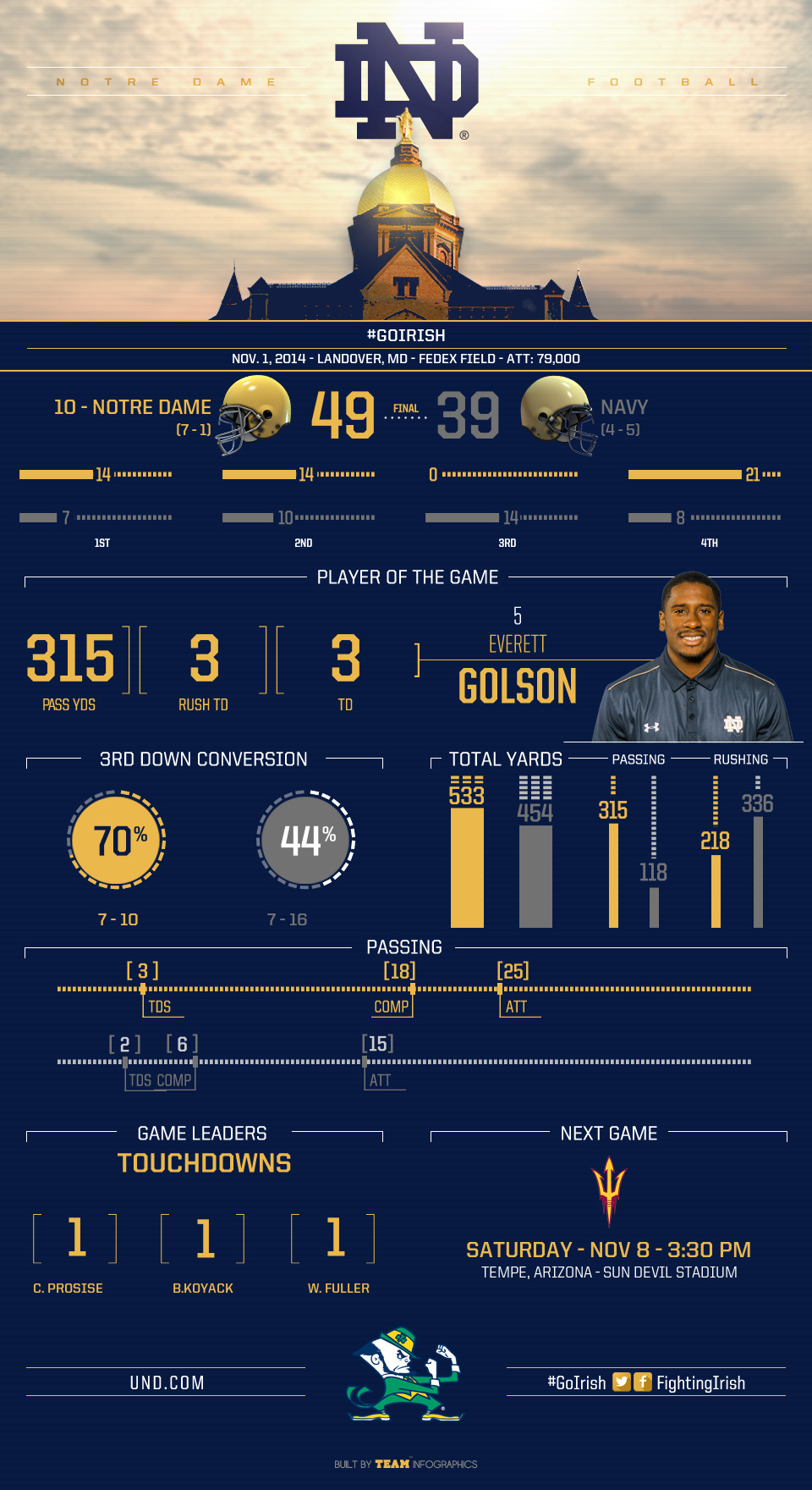 notre dame navy stats