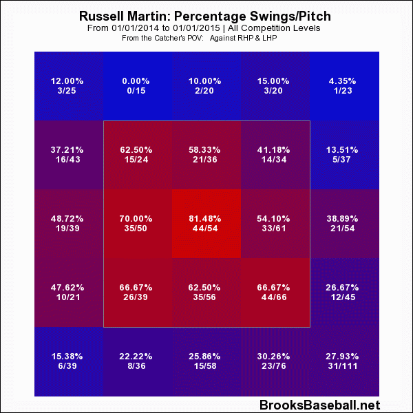russell martin swing rate 2014